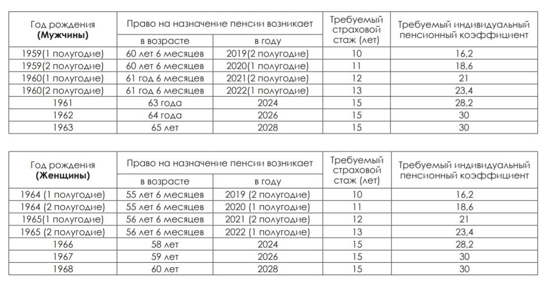 Как получить досрочную пенсию по уходу за ребенком инвалидом детства, на севере в 50 лет работающим родителям в 2020 году