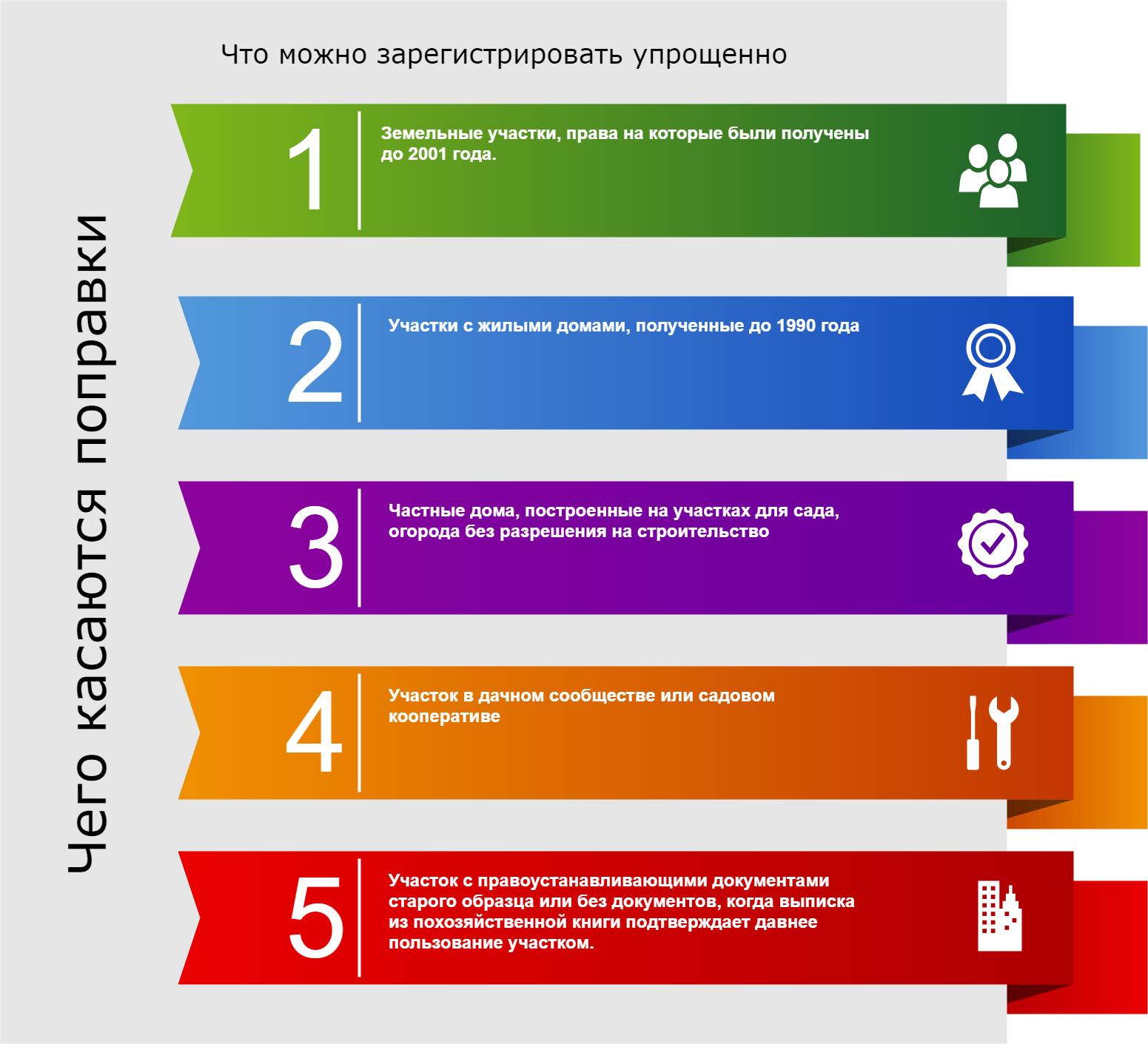 Как поставить на кадастровый учет земельный участок в 2020 году. uristtop.ru