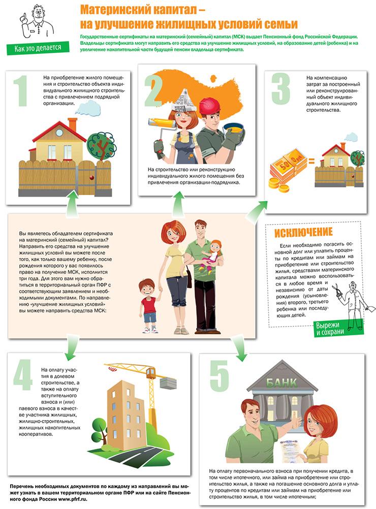 Материнский капитал на компенсацию затрат на строительство дома