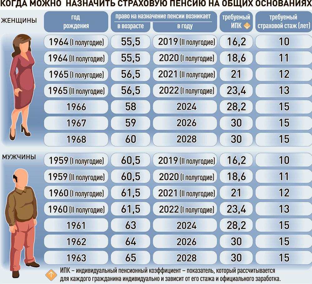 Последнее обновление пенсия 2020 по вредности
