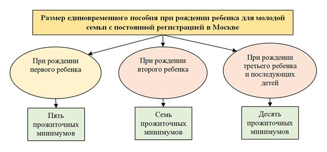 Выплата при рождении ребенка 2020 в москве молодой семье