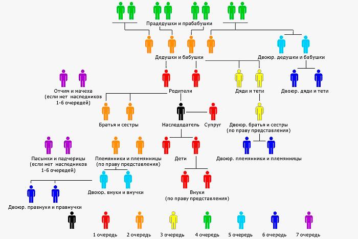 Наследники второй очереди по закону: кто является наследниками 2 очереди