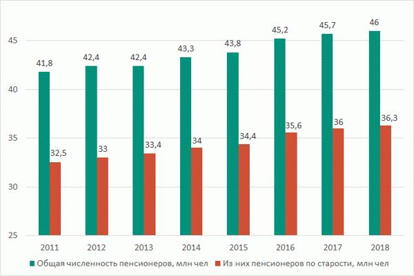 Льготная пенсия по вредности с 2019 года – последние новости