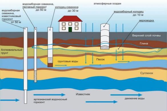 Налог на подземные воды с 2020 года