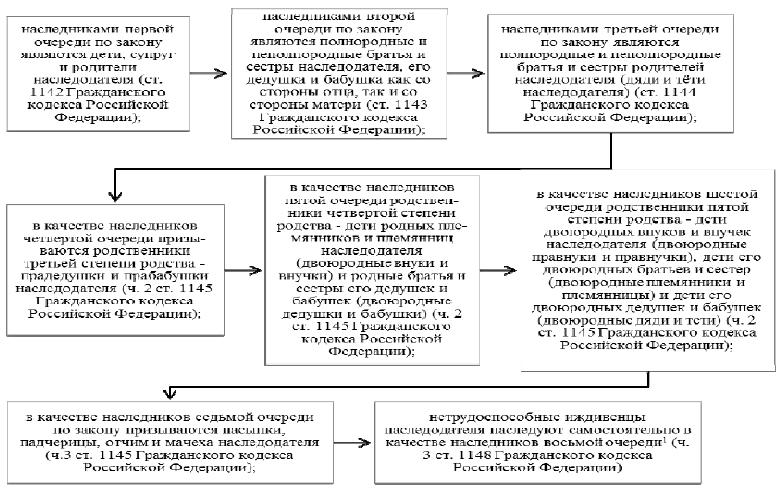 Наследство и основания наследования