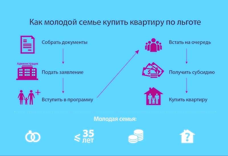 Программа «молодой специалист на селе» в 2020 году