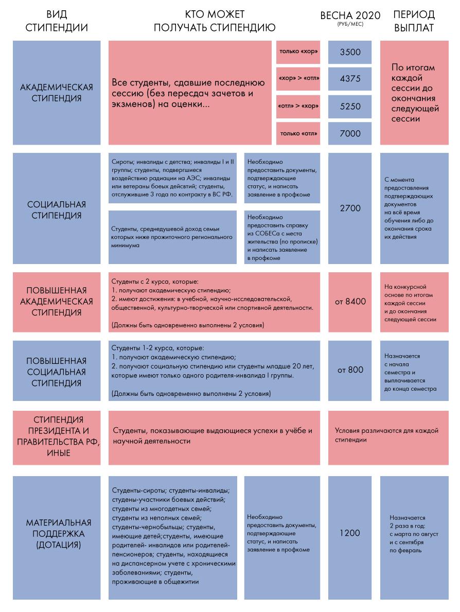 Стипендии студентов в 2020 году в россии