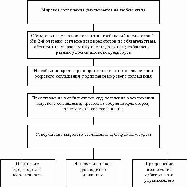 Мировое соглашение об уплате алиментов: образец 2020, как составить