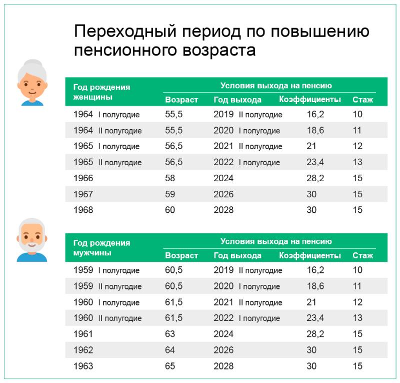 Досрочная пенсия для безработных предпенсионеров в 2020 году