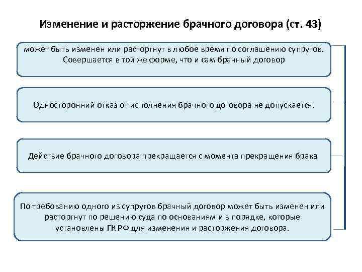 Изменение и расторжение брачного договора в 2020 году: порядок, особенности