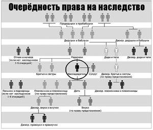 Как проходит распределение нажитого или на что могут претендовать наследники первой очереди?