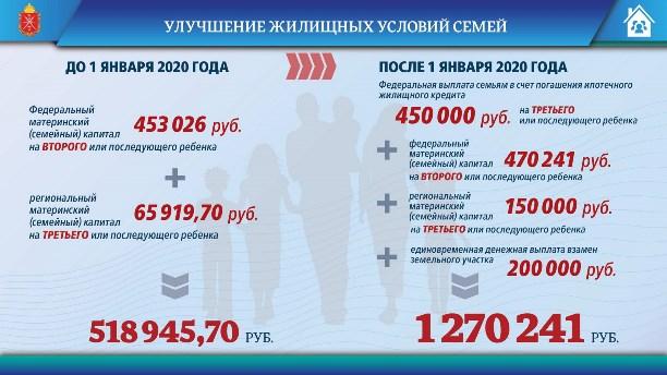 Региональный материнский капитал в московской области и подмосковье в 2020 году
