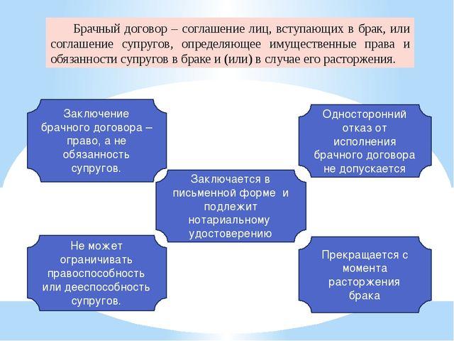 Односторонний отказ от исполнения брачного договора: условия
