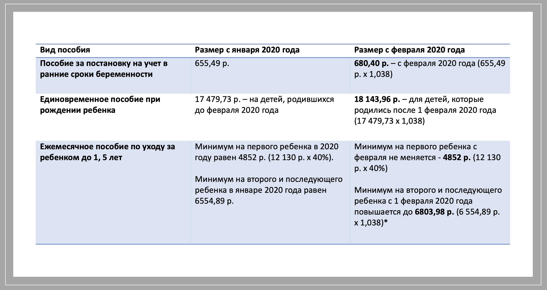 Декретные выплаты неработающей маме в 2020 году