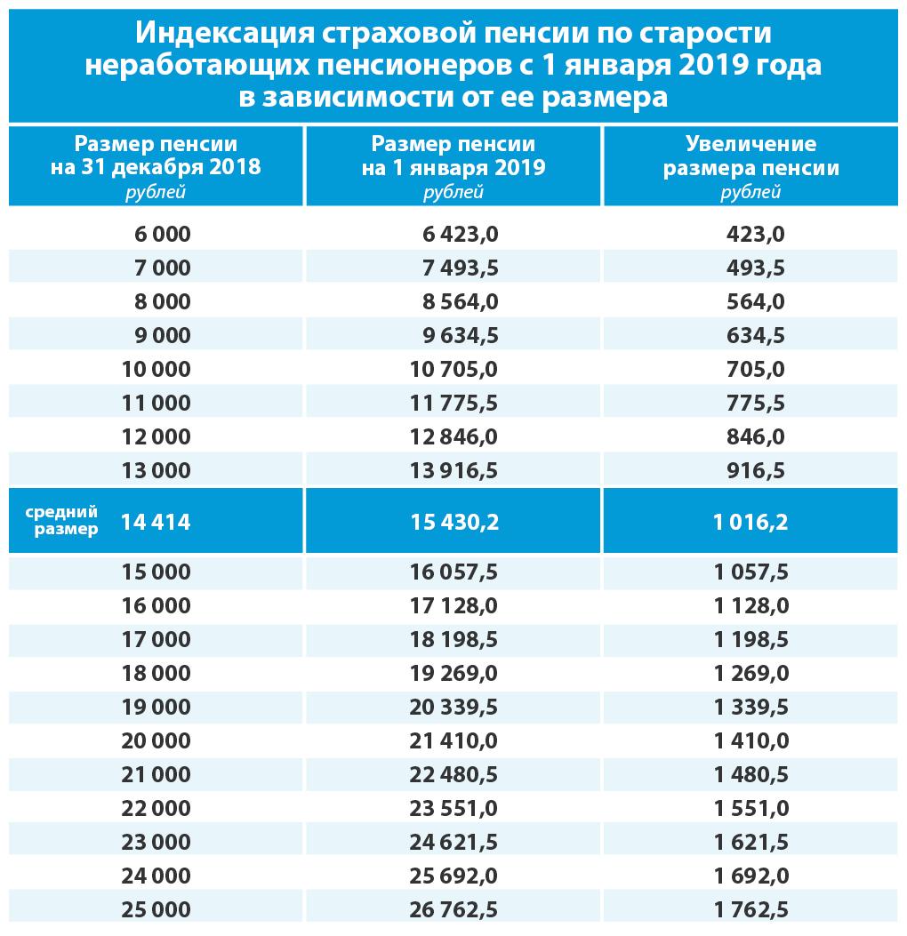 Индексация социальных пенсий в 2020 году
