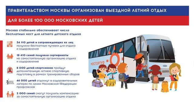 Компенсация за лагерь в 2020 году москва