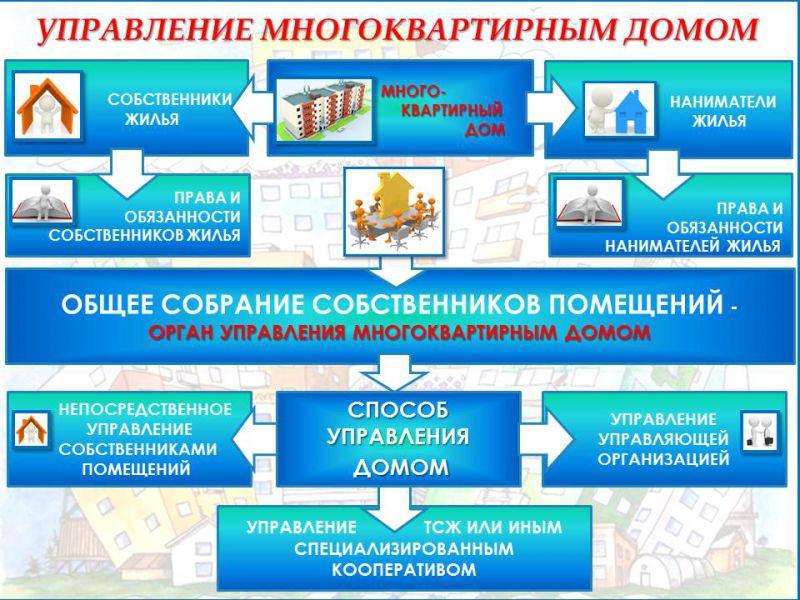 Как отказаться от управляющей компании многоквартирного дома пошаговая инструкция