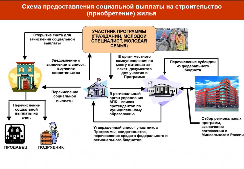 получение субсидии на улучшение жилищных условий