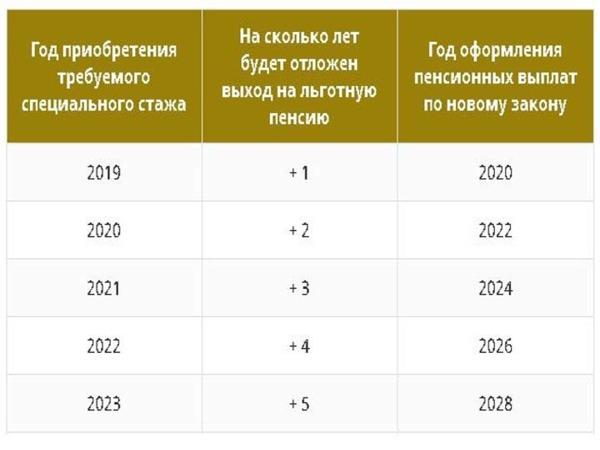 Льготная пенсия медработникам в 2020 году