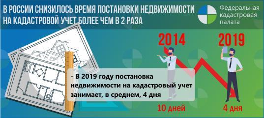 Продление разрешения на строительство в москве: цены