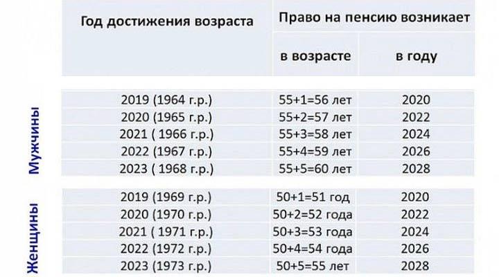 Повышение пенсии с 1 января 2020 года