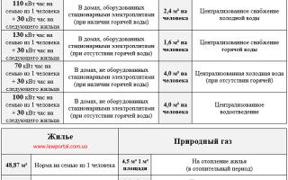 Расчет льготы ветерпнам труда в 2020 году за отопление в москве