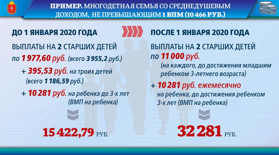 Ипотека для молодой семьи в москве