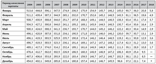 Калькулятор расчета компенсации за задержку зарплаты 2020